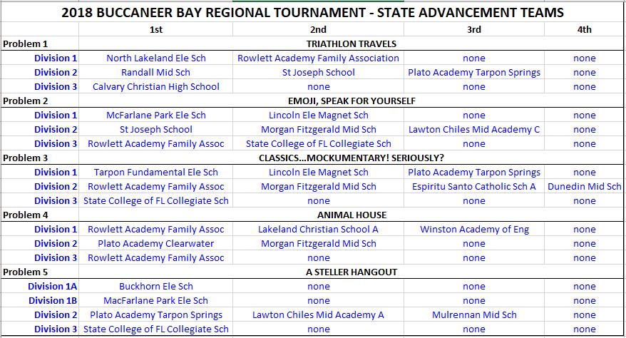 2018 Buccaneer Bay Regional Results